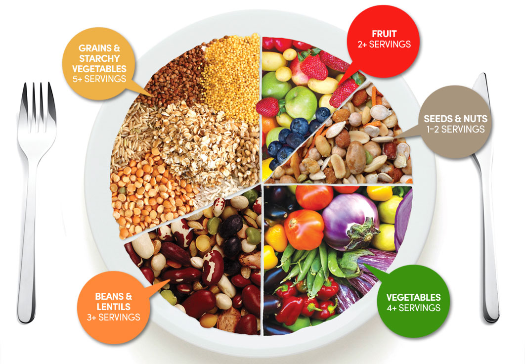 Can a Vegan Diet Meet All Your Nutritional Requirements?